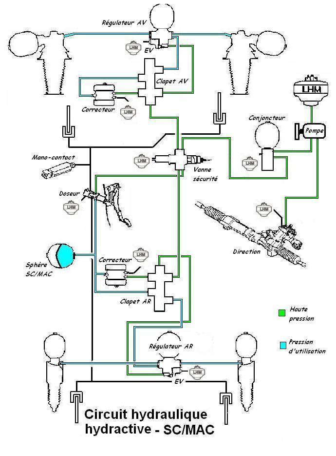 Schema hydraulique xm